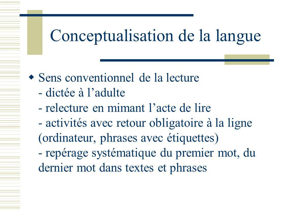Conceptualisation de la langue Sens conventionnel de la lecture - dictée à ladulte - relecture en mimant lacte de lire - activités avec retour obligat