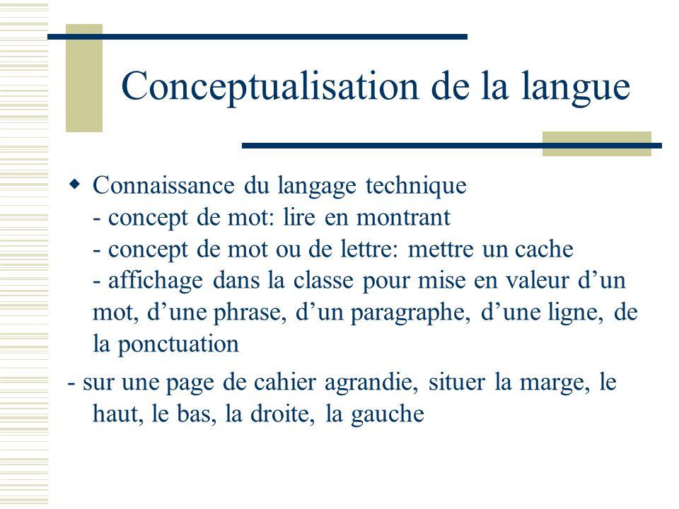 Conceptualisation de la langue Connaissance du langage technique - concept de mot: lire en montrant - concept de mot ou de lettre: mettre un cache - a