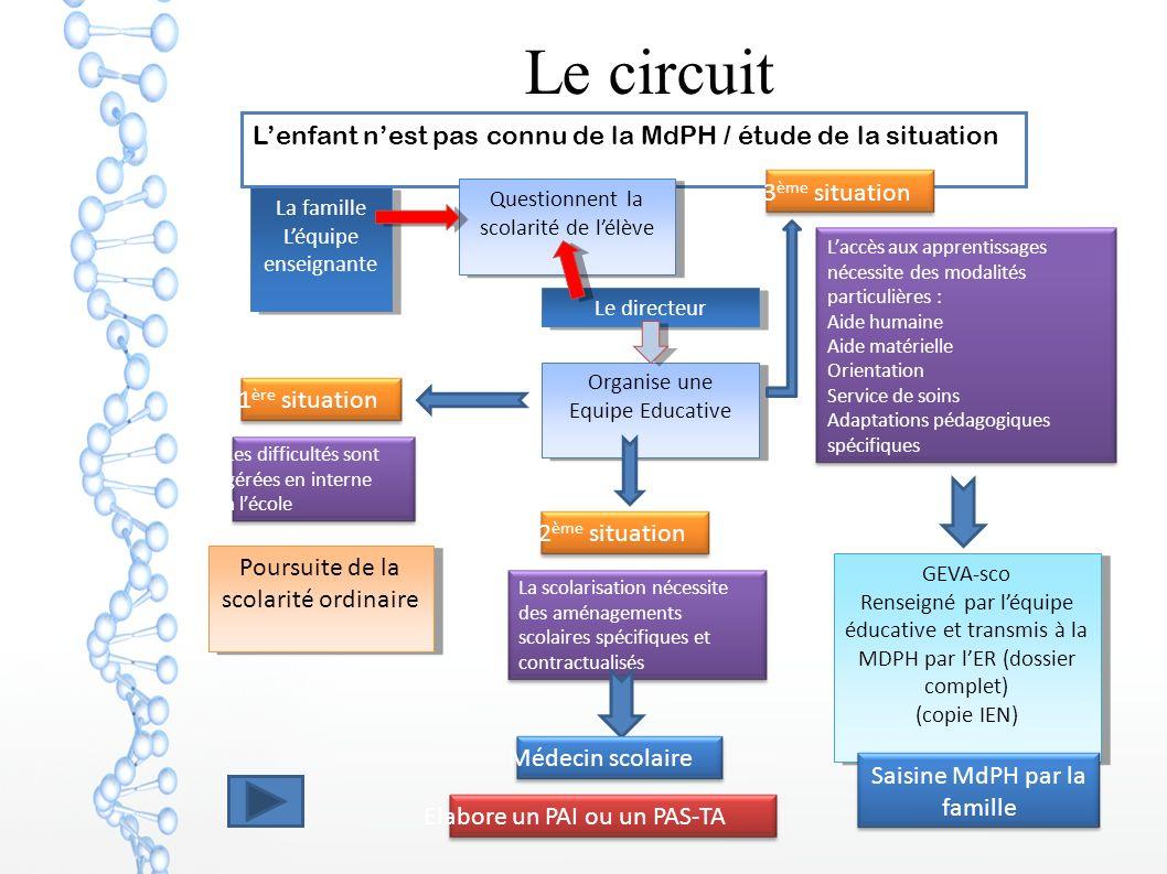 Le circuit Lenfant nest pas connu de la MdPH / étude de la situation La famille Léquipe enseignante La famille Léquipe enseignante Questionnent la sco