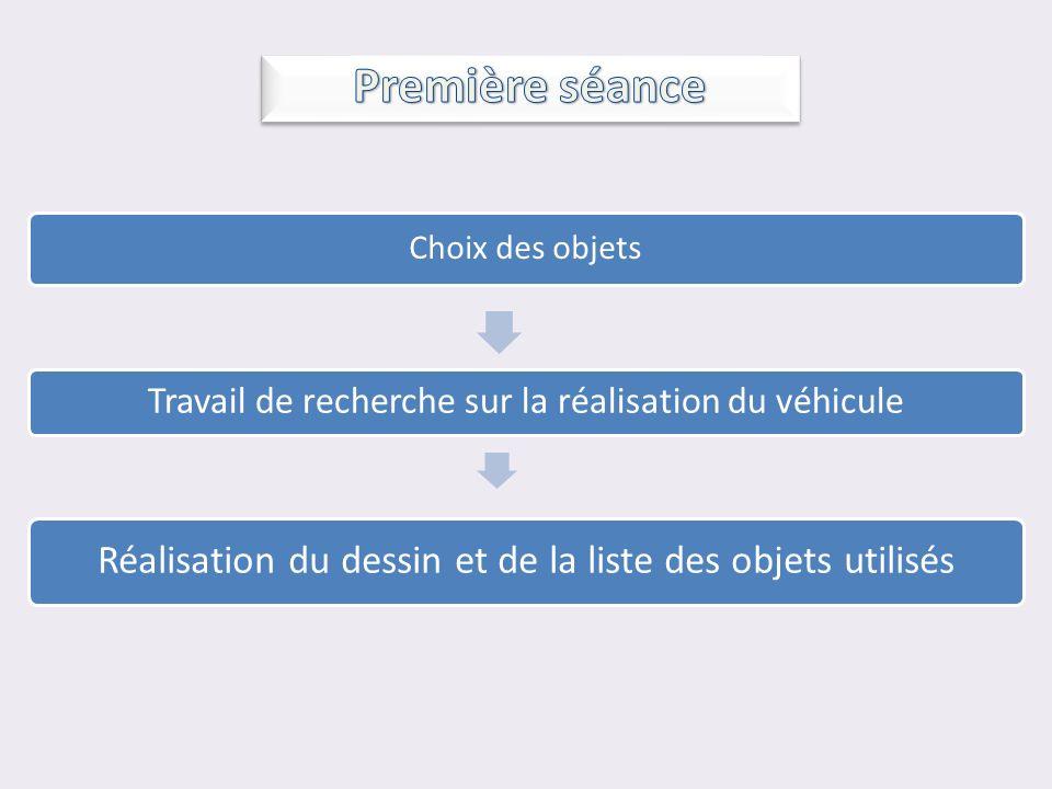 Choix des objets Travail de recherche sur la réalisation du véhicule Réalisation du dessin et de la liste des objets utilisés