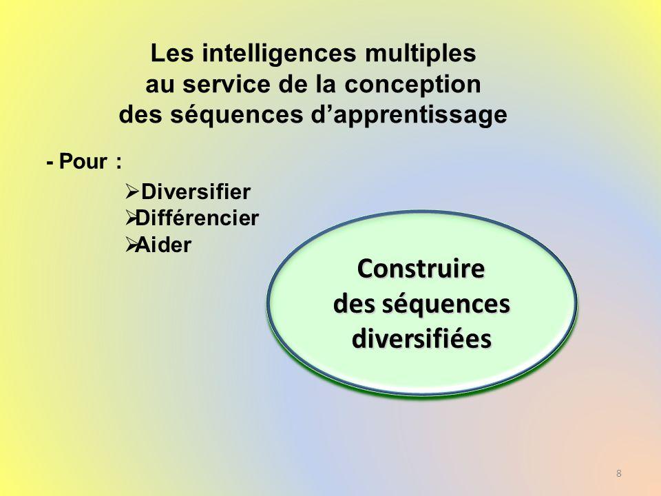 Les intelligences multiples au service de la conception des séquences dapprentissage 8 Construire des séquences diversifiées Construire Diversifier Di