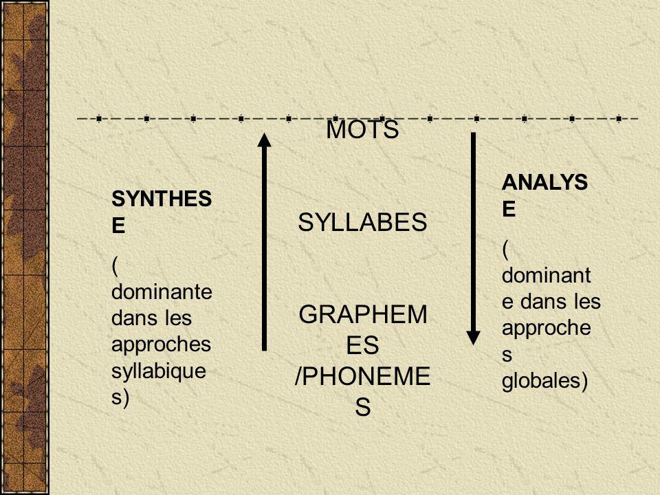SYNTHES E ( dominante dans les approches syllabique s) MOTS SYLLABES GRAPHEM ES /PHONEME S ANALYS E ( dominant e dans les approche s globales)