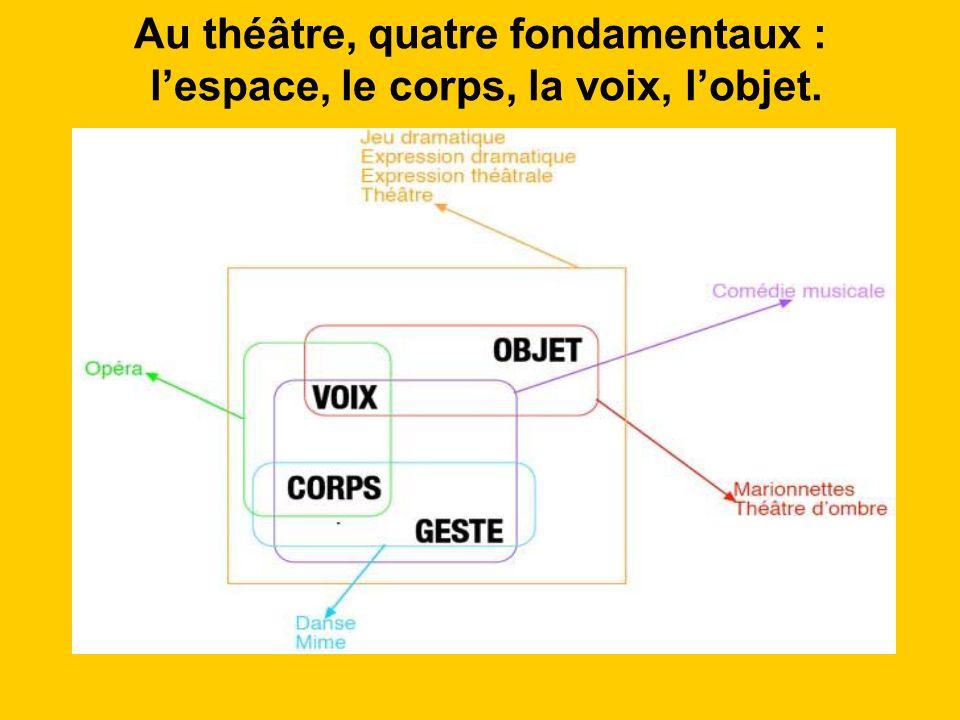 Au théâtre, quatre fondamentaux : lespace, le corps, la voix, lobjet.