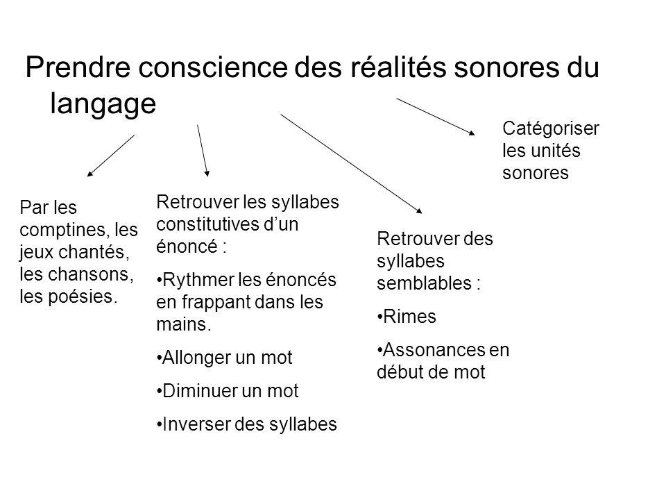 Prendre conscience des réalités sonores du langage Par les comptines, les jeux chantés, les chansons, les poésies. Retrouver les syllabes constitutive