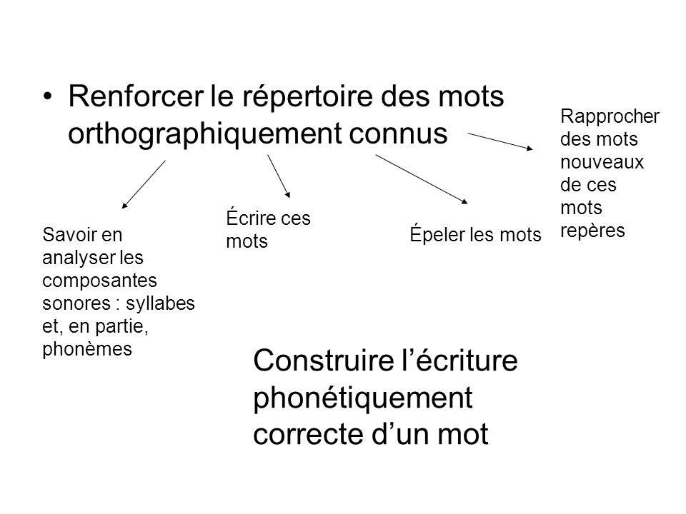 Renforcer le répertoire des mots orthographiquement connus Savoir en analyser les composantes sonores : syllabes et, en partie, phonèmes Écrire ces mo