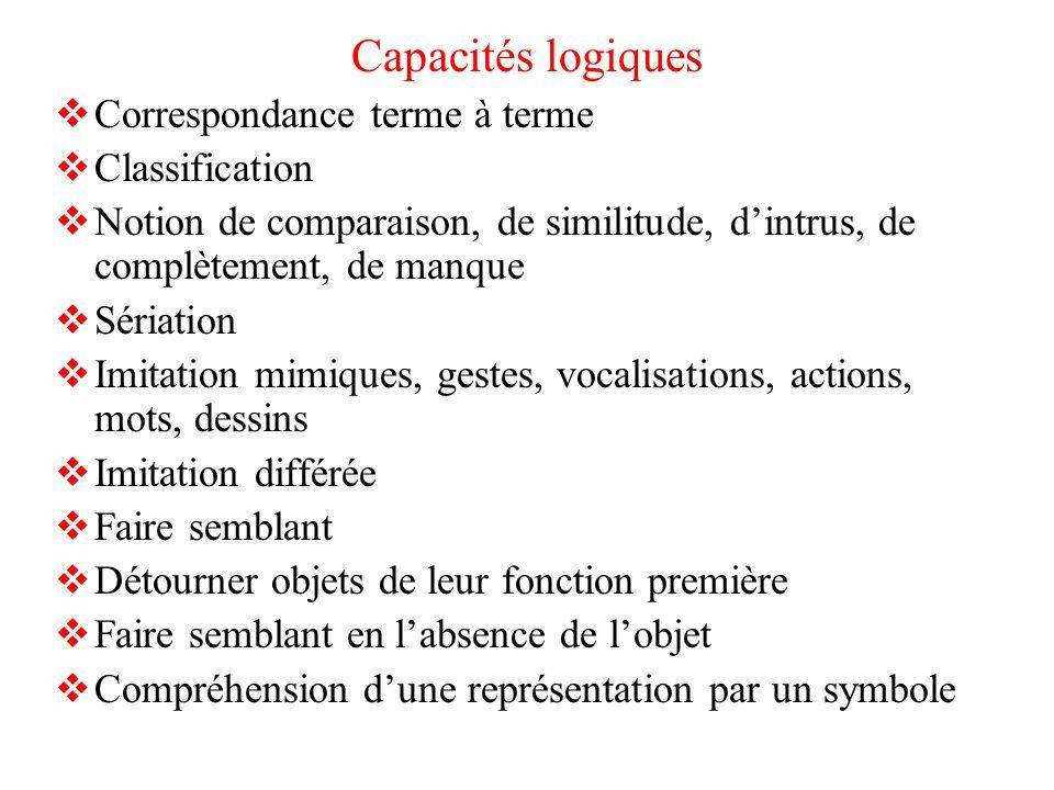 Capacités logiques Correspondance terme à terme Classification Notion de comparaison, de similitude, dintrus, de complètement, de manque Sériation Imi