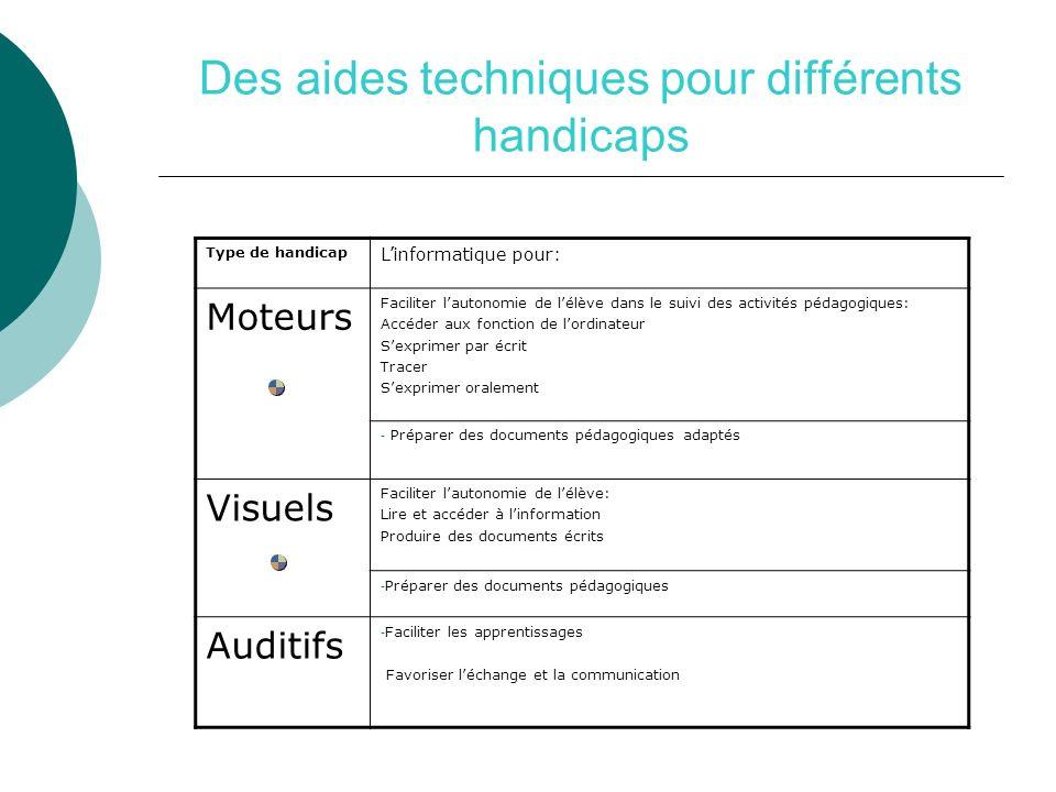 Des aides techniques pour différents handicaps Type de handicap Linformatique pour: Moteurs Faciliter lautonomie de lélève dans le suivi des activités