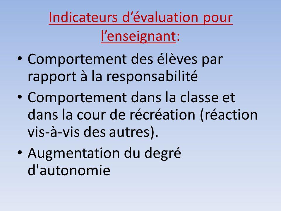 Indicateurs dévaluation pour lenseignant: Comportement des élèves par rapport à la responsabilité Comportement dans la classe et dans la cour de récré