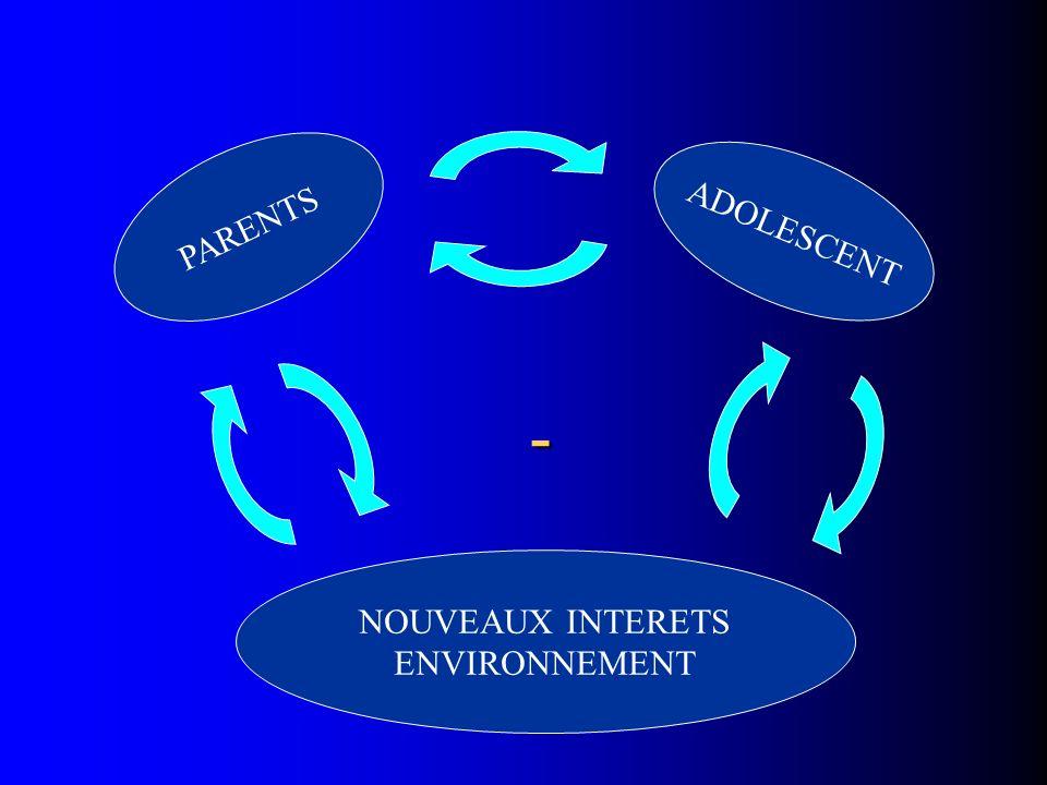 - PARENTS ADOLESCENT NOUVEAUX INTERETS ENVIRONNEMENT