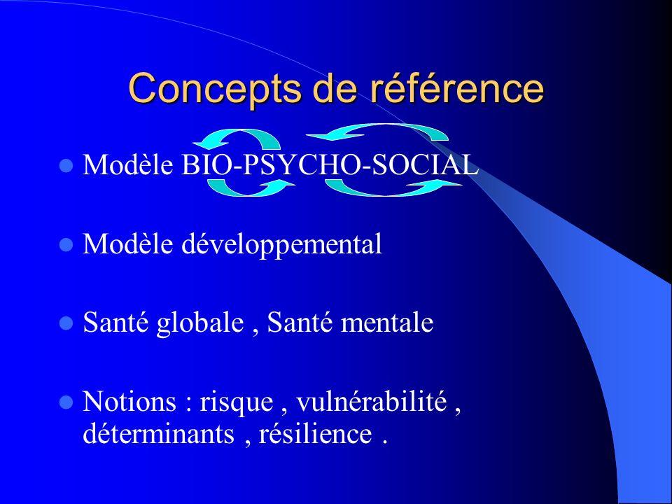 Concepts de référence Modèle BIO-PSYCHO-SOCIAL Modèle développemental Santé globale, Santé mentale Notions : risque, vulnérabilité, déterminants, rési