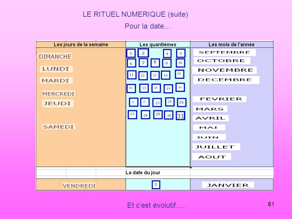 61 LE RITUEL NUMERIQUE (suite) Pour la date… Et cest évolutif….