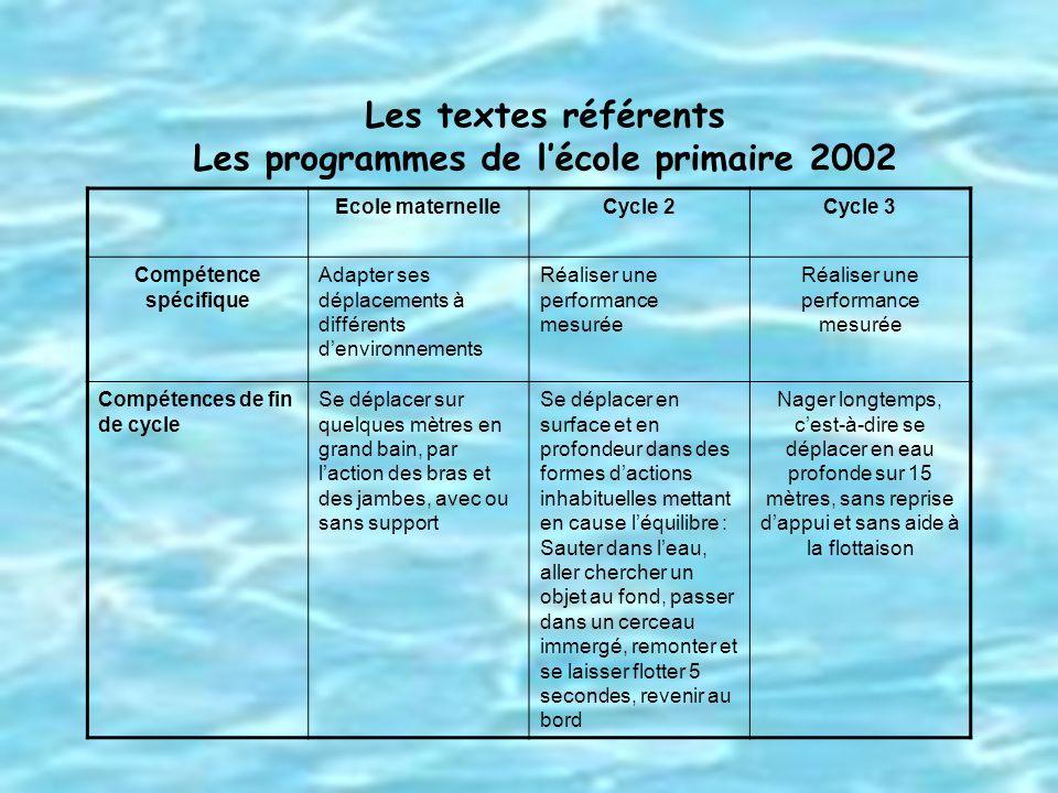 Les textes référents Les programmes de lécole primaire 2002 Ecole maternelleCycle 2Cycle 3 Compétence spécifique Adapter ses déplacements à différents