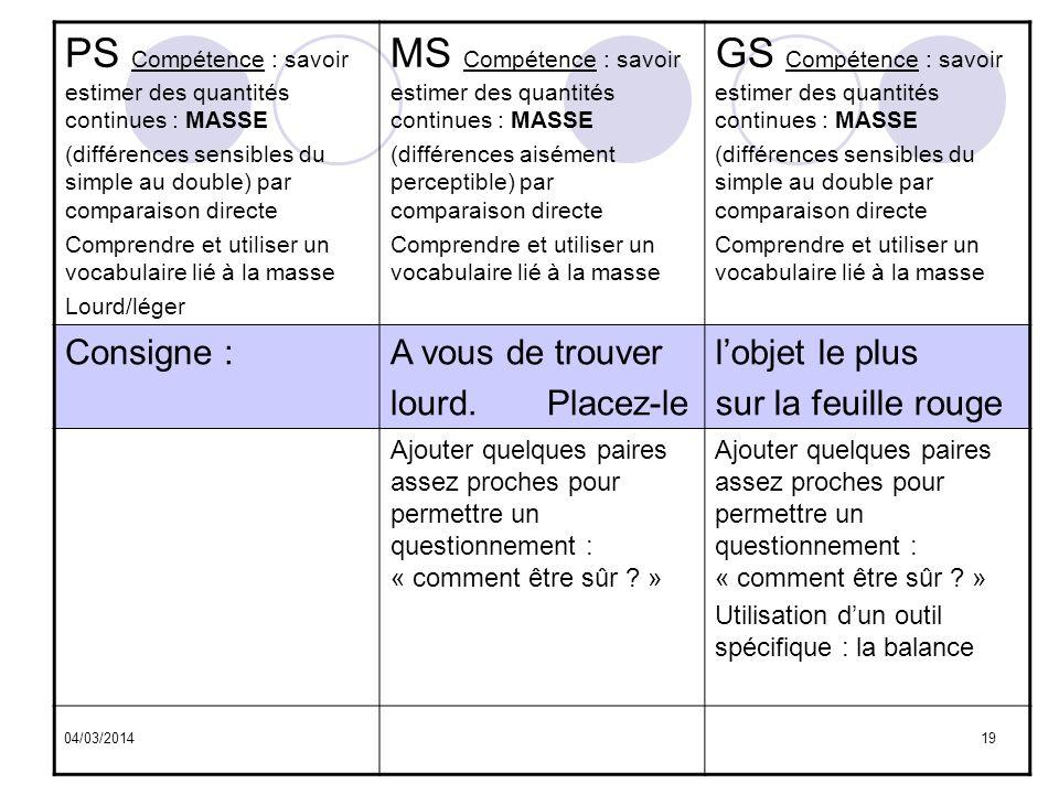04/03/201419 PS Compétence : savoir estimer des quantités continues : MASSE (différences sensibles du simple au double) par comparaison directe Compre