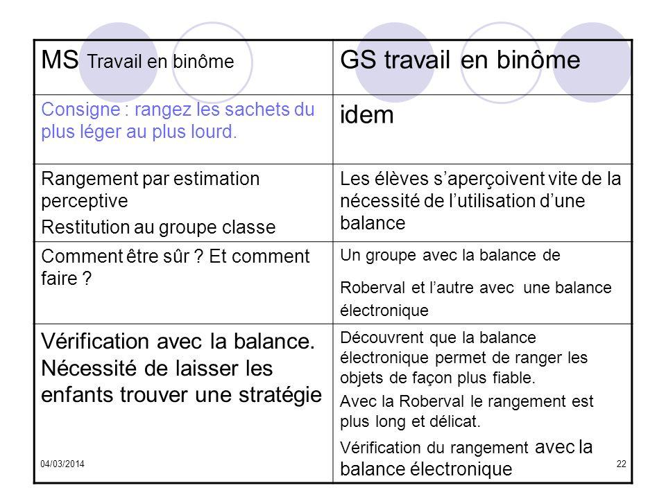 04/03/201422 MS Travail en binôme GS travail en binôme Consigne : rangez les sachets du plus léger au plus lourd. idem Rangement par estimation percep