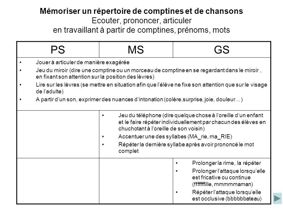 Mémoriser un répertoire de comptines et de chansons Ecouter, prononcer, articuler en travaillant à partir de comptines, prénoms, mots PSMSGS Jouer à a