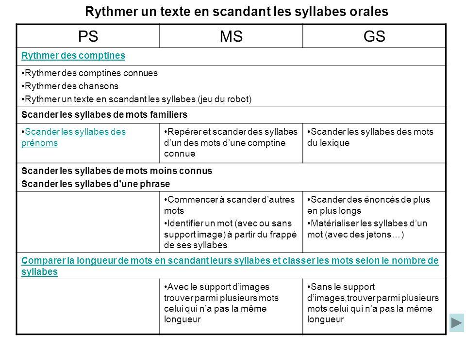 Rythmer un texte en scandant les syllabes orales PSMSGS Rythmer des comptines Rythmer des comptines connues Rythmer des chansons Rythmer un texte en s