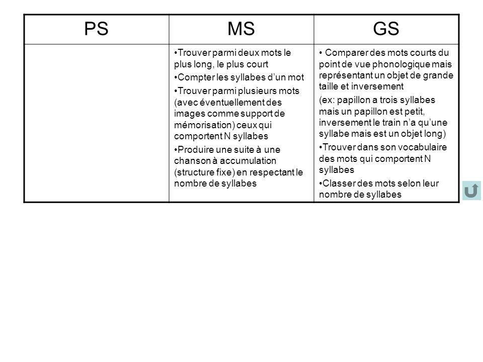 PSMSGS Trouver parmi deux mots le plus long, le plus court Compter les syllabes dun mot Trouver parmi plusieurs mots (avec éventuellement des images c