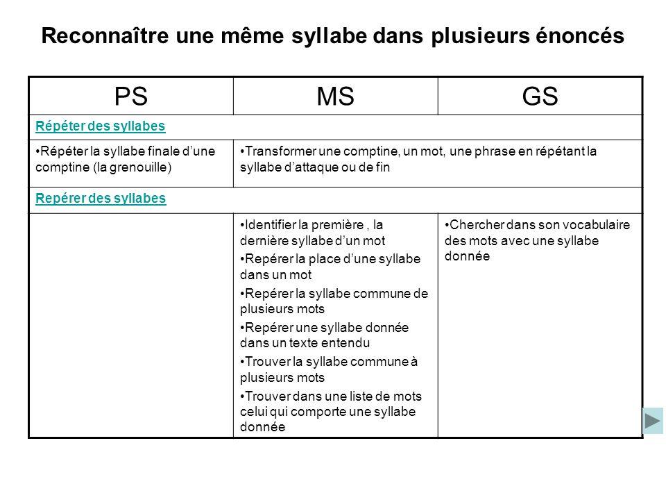 Reconnaître une même syllabe dans plusieurs énoncés PSMSGS Répéter des syllabes Répéter la syllabe finale dune comptine (la grenouille) Transformer un