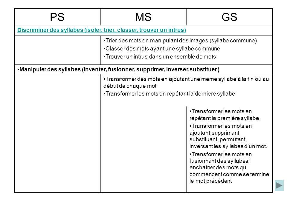 PSMSGS Discriminer des syllabes (isoler, trier, classer, trouver un intrus) Trier des mots en manipulant des images (syllabe commune) Classer des mots