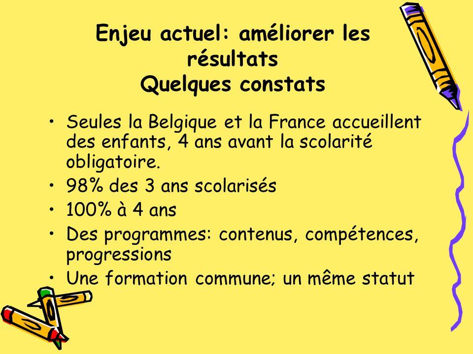 Enjeu actuel: améliorer les résultats Quelques constats Seules la Belgique et la France accueillent des enfants, 4 ans avant la scolarité obligatoire.