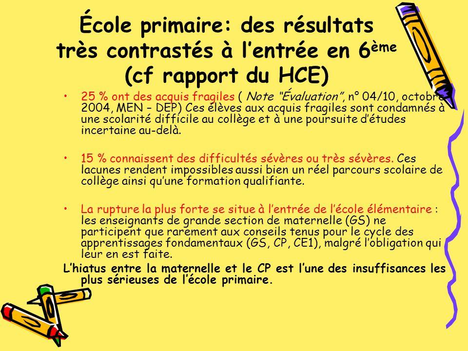 École primaire: des résultats très contrastés à lentrée en 6 ème (cf rapport du HCE) 25 % ont des acquis fragiles ( Note Évaluation, n° 04/10, octobre