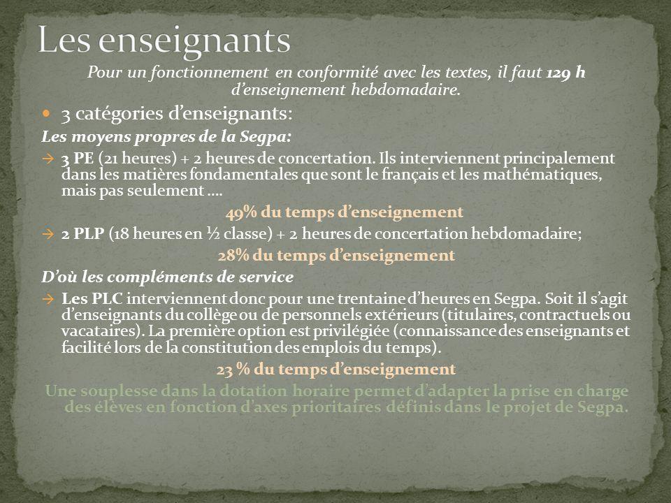Pour un fonctionnement en conformité avec les textes, il faut 129 h denseignement hebdomadaire. 3 catégories denseignants: Les moyens propres de la Se