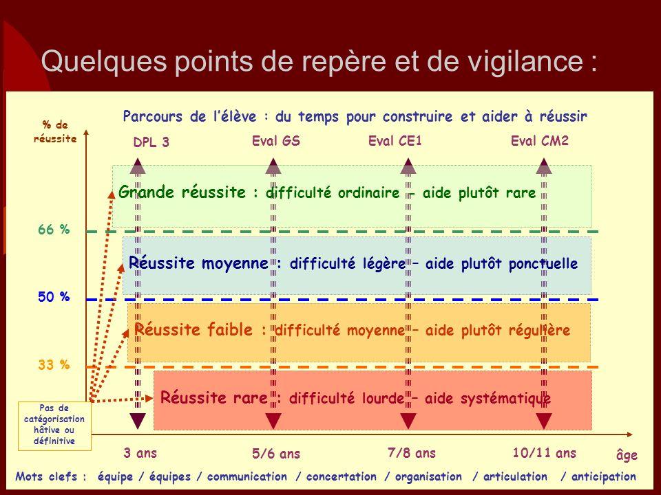 Quelques points de repère et de vigilance : % de réussite 66 % 50 % 33 % 10/11 ans7/8 ans 5/6 ans 3 ans DPL 3 Eval GS Eval CE1 Eval CM2 Grande réussit