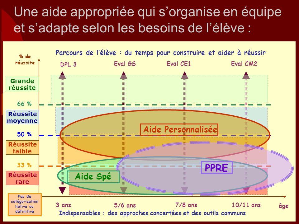 % de réussite 66 % 50 % 33 % 10/11 ans7/8 ans 5/6 ans 3 ans DPL 3 Eval GS Eval CE1 Eval CM2 Pas de catégorisation hâtive ou définitive Parcours de lél