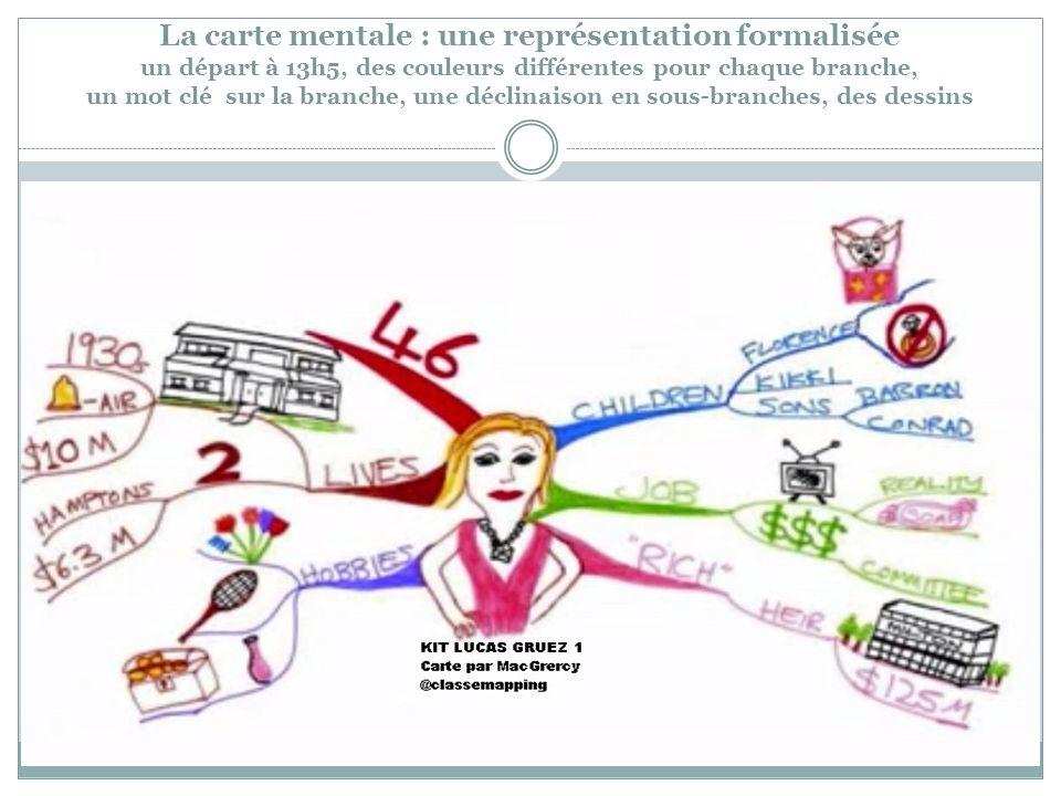 La carte mentale : une représentation formalisée un départ à 13h5, des couleurs différentes pour chaque branche, un mot clé sur la branche, une déclin