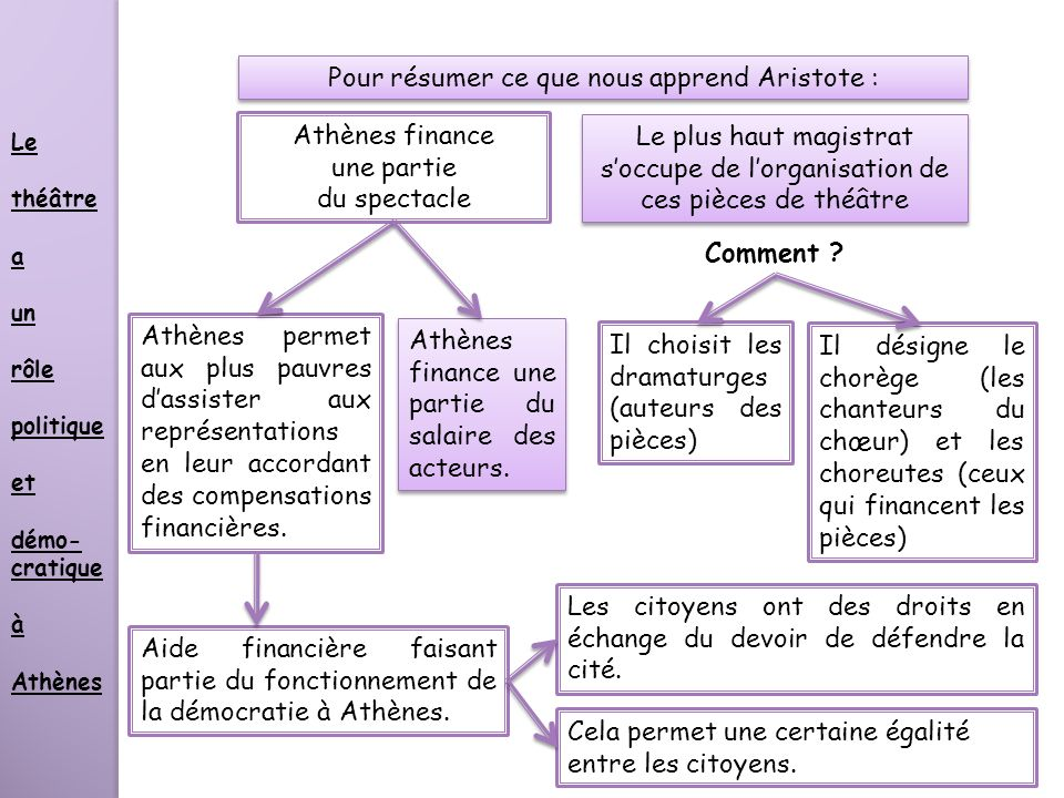 Pour résumer ce que nous apprend Aristote : Le plus haut magistrat soccupe de lorganisation de ces pièces de théâtre Athènes finance une partie du spe