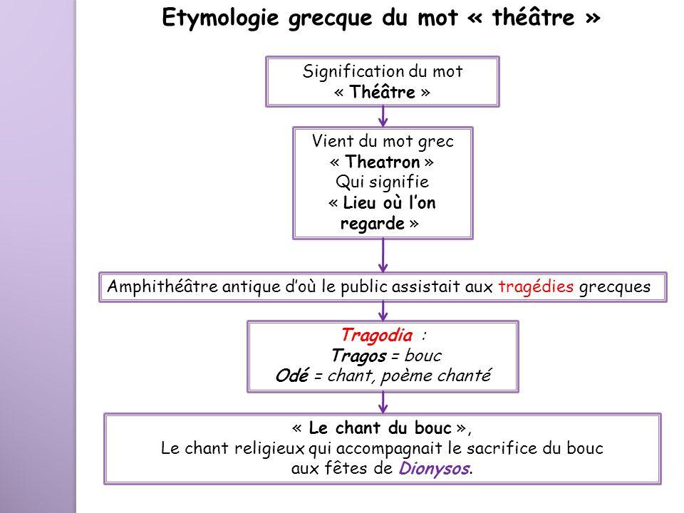 Etymologie grecque du mot « théâtre » Signification du mot « Théâtre » Vient du mot grec « Theatron » Qui signifie « Lieu où lon regarde » Amphithéâtr