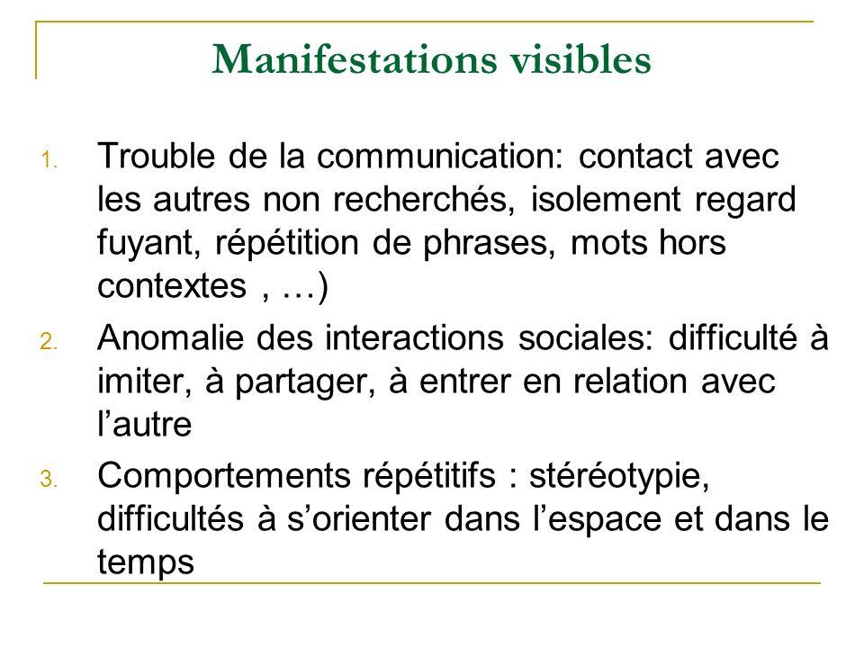 Manifestations visibles 1.