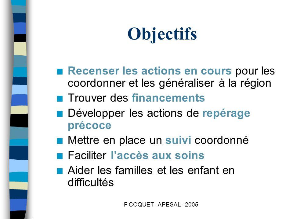 F COQUET - APESAL - 2005 Objectifs n Recenser les actions en cours pour les coordonner et les généraliser à la région n Trouver des financements n Dév