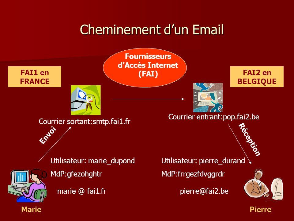 Cheminement dun Email MariePierre Fournisseurs dAccès Internet (FAI) Envoi Réception marie@ FAI1 en FRANCE FAI2 en BELGIQUE fai1.frpierre@fai2.be Util