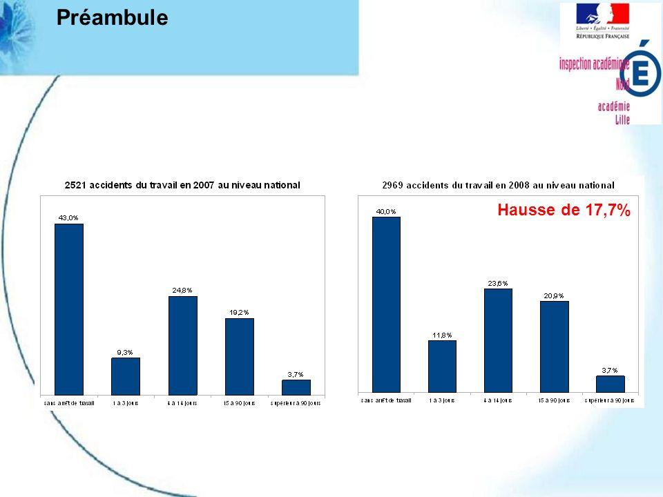 Préambule Hausse de 17,7%