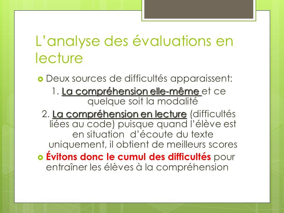 Lanalyse des évaluations en lecture Deux sources de difficultés apparaissent: La compréhension elle-même 1.