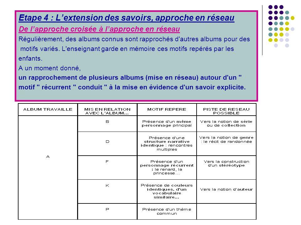 Etape 4 : Lextension des savoirs, approche en réseau De lapproche croisée à lapproche en réseau Régulièrement, des albums connus sont rapprochés d autres albums pour des motifs variés.