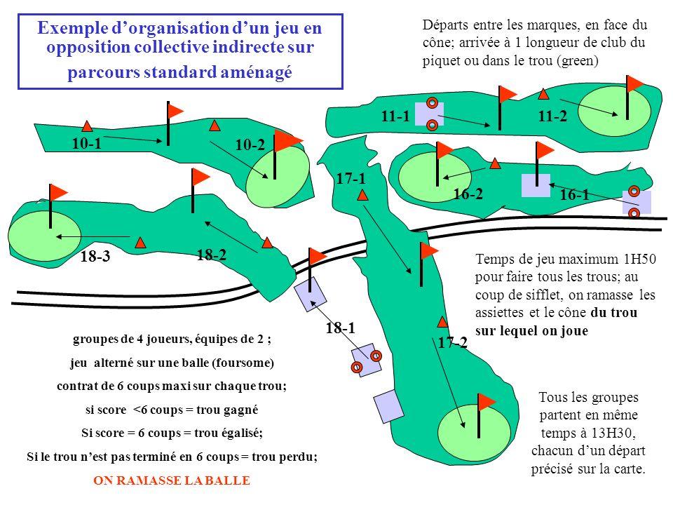 Exemple dorganisation dun jeu en opposition collective indirecte sur parcours standard aménagé Départs entre les marques, en face du cône; arrivée à 1