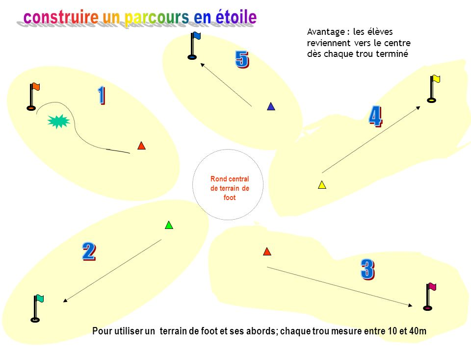 Rond central du terrain de foot