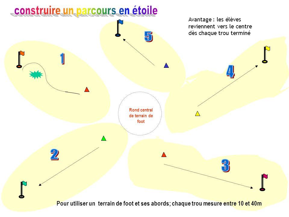Pour utiliser un terrain de foot et ses abords; chaque trou mesure entre 10 et 40m Rond central de terrain de foot Avantage : les élèves reviennent ve