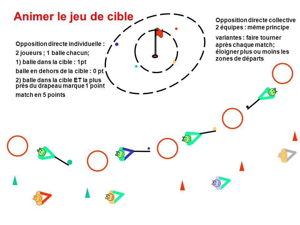 Animer le jeu de cible Opposition directe individuelle : 2 joueurs ; 1 balle chacun; 1) balle dans la cible : 1pt balle en dehors de la cible : 0 pt 2