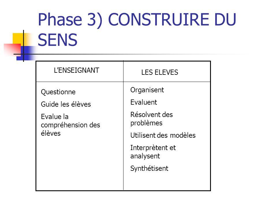 Phase 4) PROLONGEMENT DES IDEES LENSEIGNANT Aide Evalue la compréhension des élèves LES ELEVES Appliquent Intègrent Questionnent Déduisent Créent et inventent