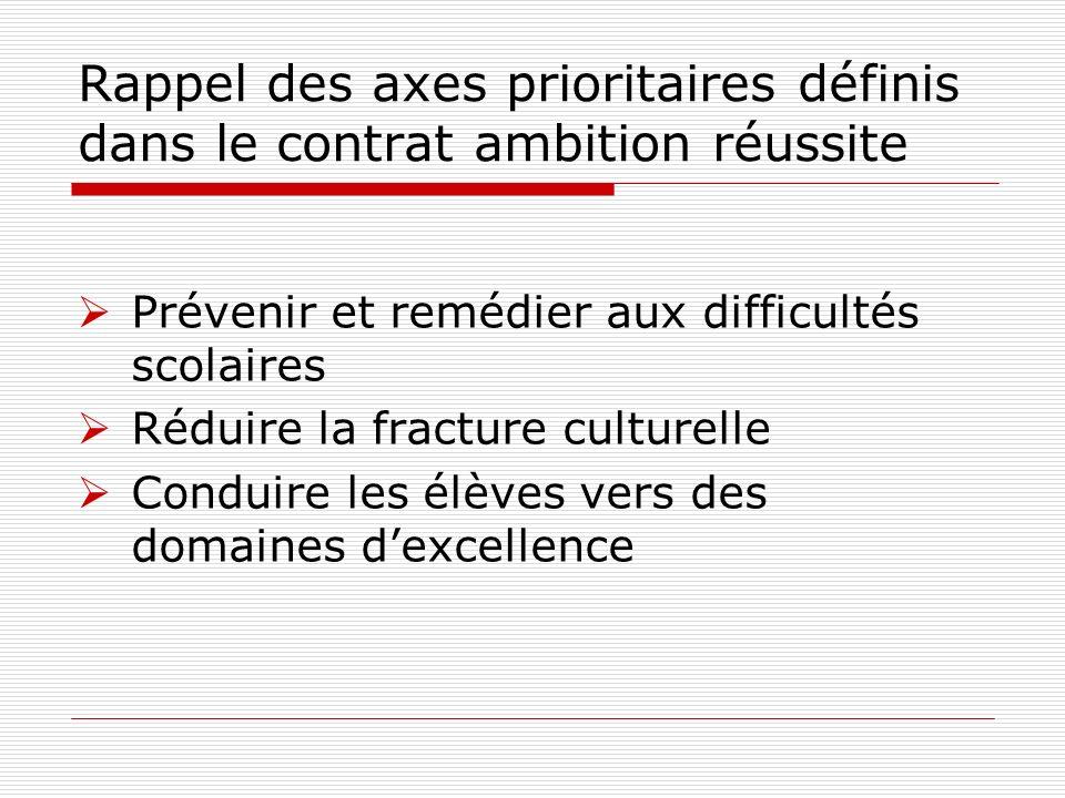 Rappel des axes prioritaires définis dans le contrat ambition réussite Prévenir et remédier aux difficultés scolaires Réduire la fracture culturelle C