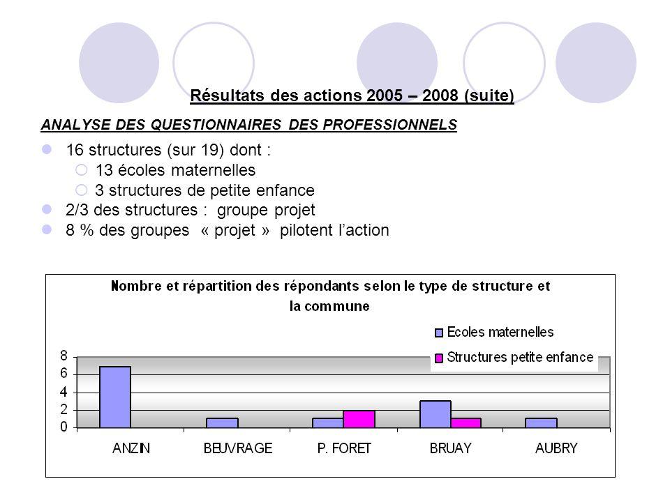 Résultats des actions 2005 – 2008 (suite) ANALYSE DES QUESTIONNAIRES DES PROFESSIONNELS 16 structures (sur 19) dont : 13 écoles maternelles 3 structures de petite enfance 2/3 des structures : groupe projet 8 % des groupes « projet » pilotent laction