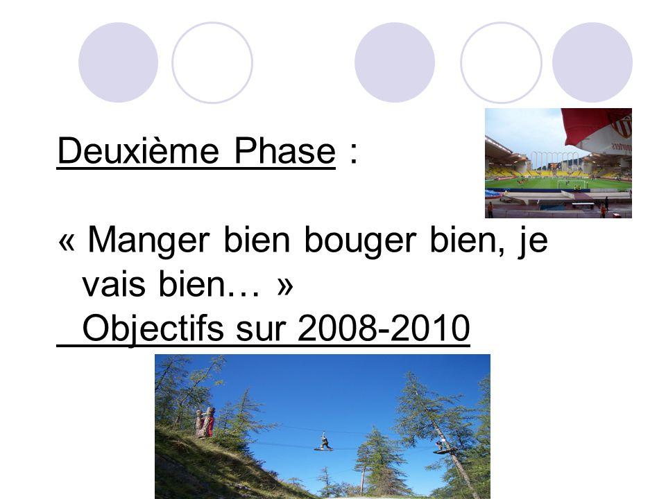 Deuxième Phase : « Manger bien bouger bien, je vais bien… » Objectifs sur 2008-2010