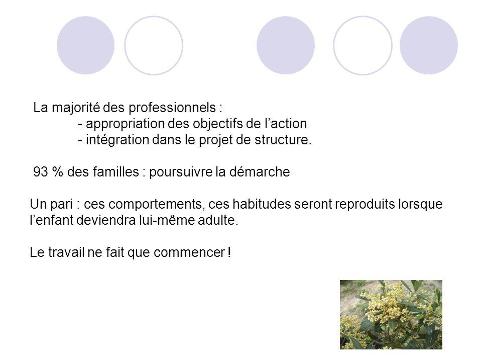 La majorité des professionnels : - appropriation des objectifs de laction - intégration dans le projet de structure. 93 % des familles : poursuivre la