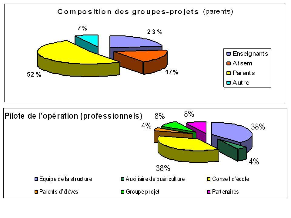 La majorité des professionnels : - appropriation des objectifs de laction - intégration dans le projet de structure.