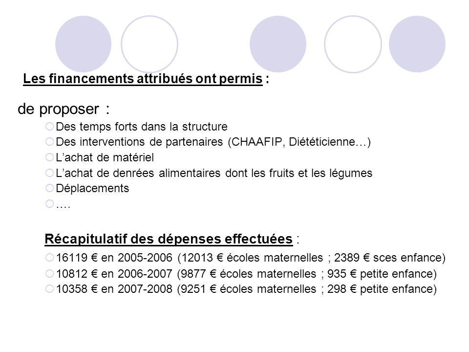 Les financements attribués ont permis : de proposer : Des temps forts dans la structure Des interventions de partenaires (CHAAFIP, Diététicienne…) Lac