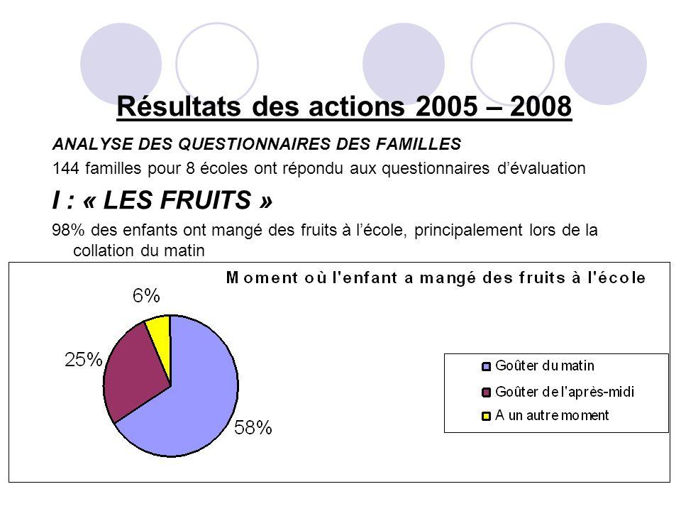 Résultats des actions 2005 – 2008 ANALYSE DES QUESTIONNAIRES DES FAMILLES 144 familles pour 8 écoles ont répondu aux questionnaires dévaluation I : « LES FRUITS » 98% des enfants ont mangé des fruits à lécole, principalement lors de la collation du matin