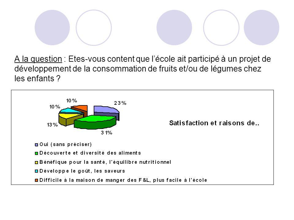 A la question : Etes-vous content que lécole ait participé à un projet de développement de la consommation de fruits et/ou de légumes chez les enfants